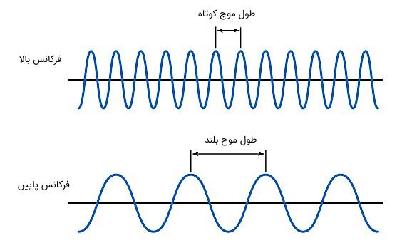 فرکانس و طول موج