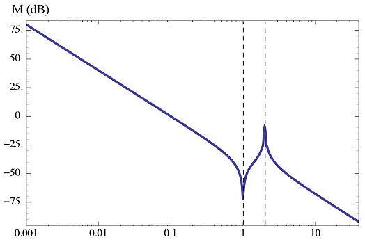 شکل ۱۴: نمودار اندازه مثال ۲