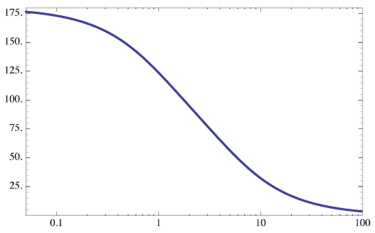 شکل ۱۸: نمودار فاز $$ G_ 2 ( s) $$
