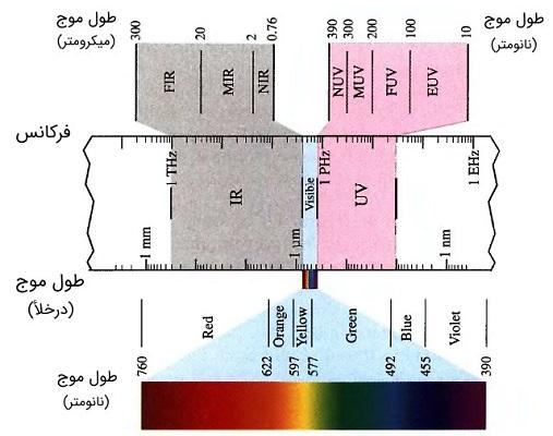طیف مرئی فرکانس های اپتیکی