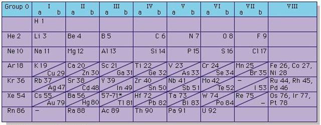 جدول-تناوبی-مندلیف