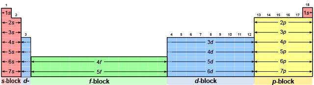 بلوک-جدول-تناوبی