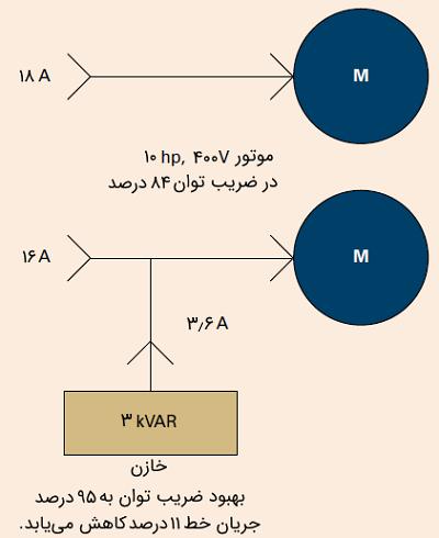 شکل ۱: خازنها به عنوان ژنراتورهای توان راکتیو