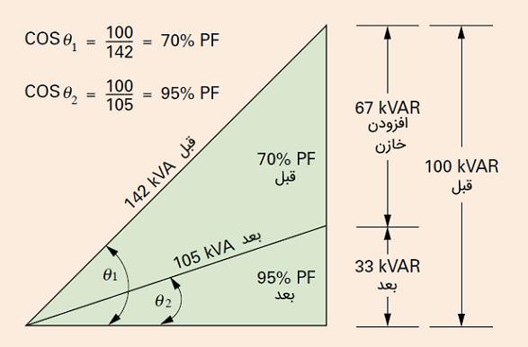 شکل ۲: توان ظاهری مورد نیاز بعد و قبل از افزودن خازنها