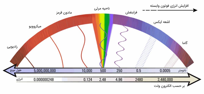انرژی فوتون امواج الکترومغناطیسی