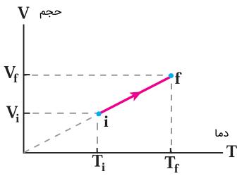 نمودار حجم دما فرآیند هم فشار