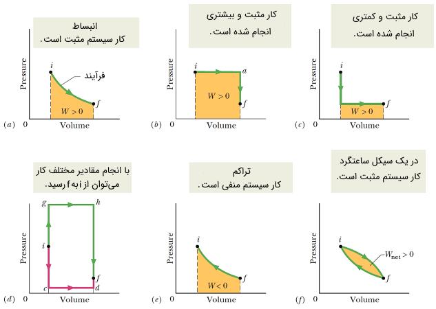 نمودار فشار حجم سطح زیر منحنی
