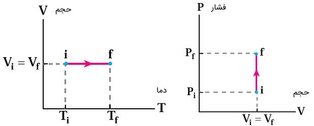 نمودارهای فرآیند هم حجم