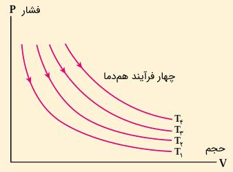 نمودار فشار حجم فرآیند هم دما