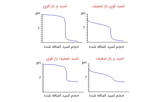 نمودار-تیتراسیون