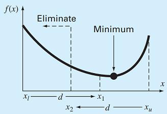 حالت اول الگوریتم بهینهسازی عددی تقسیم طلایی