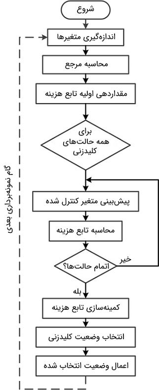 شکل 3: الگوریتم FCS-MPC