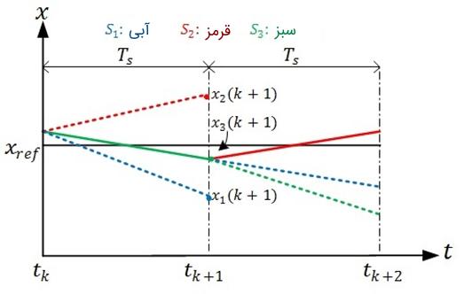 شکل 4: نحوه کلیدزنی در FCS-MPC