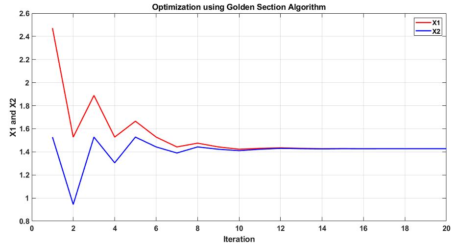 نمودار همگرایی الگوریتم بهینه سازی نسبت طلایی