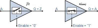 معادل کلیدی بافر سه حالته