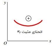 قواعد علامتگذاری برای انحنای ky در صفحه xy