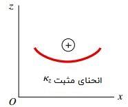 قواعد علامتگذاری برای انحنای kz در صفحه xz
