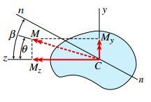 مقطع عرضی یک تیر نامتقارن که گشتاور خمشی اعمال شده بر آن به دو مؤلفه My و Mz تجزیه شده است