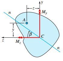 سطح مقطع نامتقارن به همراه مؤلفههای تجزیه شده My و Mz حول محورهای مرکزی غیر اصلی