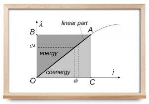 کو انرژی چیست؟ — از صفر تا صد