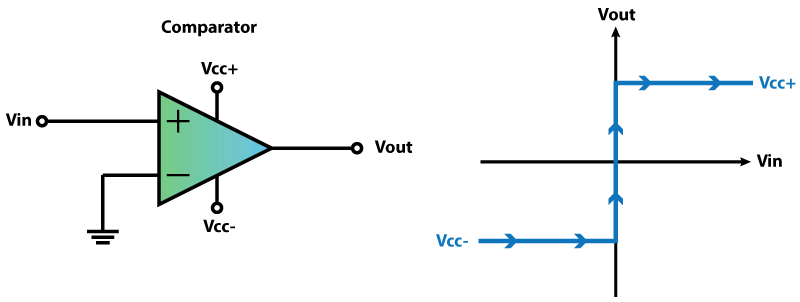 مقایسهکننده اپ امپی و ولتاژ خروجی آن