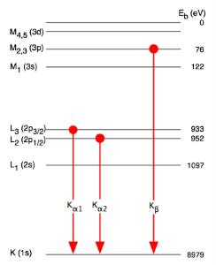 Siegbahn notation