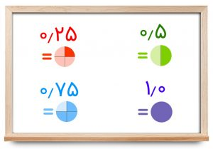 اعداد اعشاری — به زبان ساده (+ دانلود فیلم آموزش گام به گام)