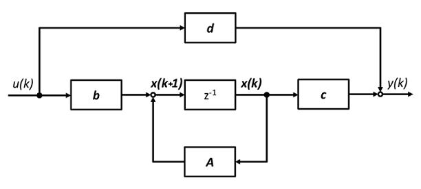 نمایش فضای حالت سیستم گسسته در زمان
