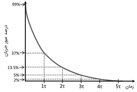 نمودار کاهش جریان