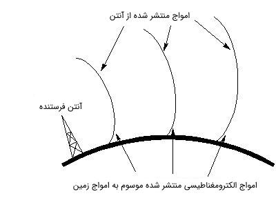 امواج زمین