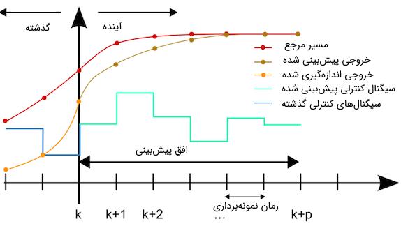 کنترل پیش بین مدل