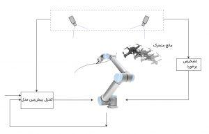 کنترل پیش بین مدل (MPC) – راهنمای جامع