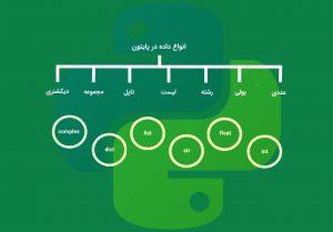 انواع داده در پایتون (Data Types) — به زبان ساده (+ دانلود فیلم آموزش گام به گام)