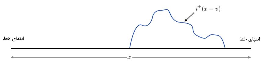 شکل موج نوعی $$ i^{+}(x - v) $$ در زمان $$ t = 1 \; \text{s}$$