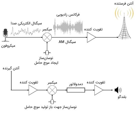 رادیو AM