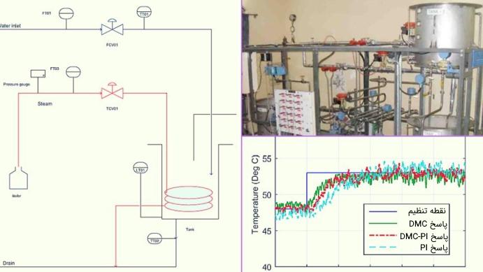 کاربرد کنترل پیش بین مدل در صنایع پتروشیمی و مقایسه جواب کنترلکنندههای مختلف