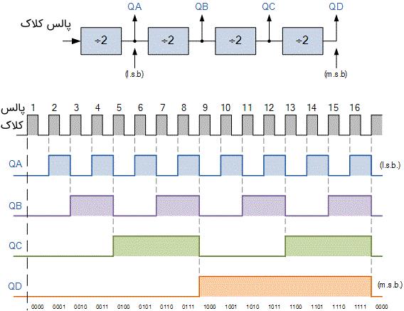 شمارنده چهار بیتی MOD-16