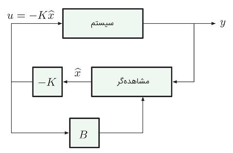 شکل ۴: ترکیب فیدبک حالت و مشاهدهگر