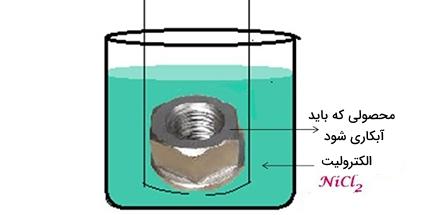 آبکاری الکترولس
