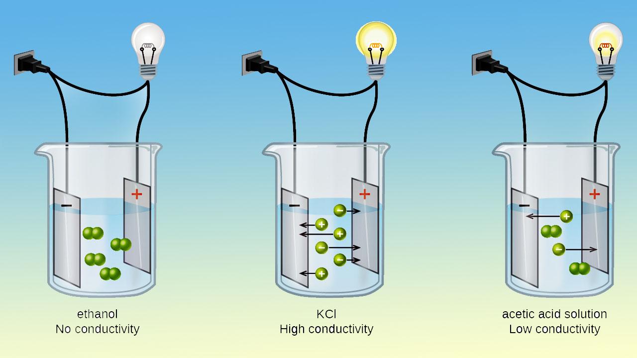 الکترولیت و هدایت الکتریکی — از صفر تا صد