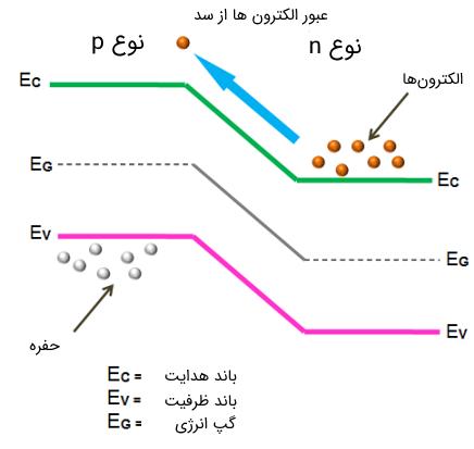 دیاگرام باندهای انرژی در دیود معمولی p-n