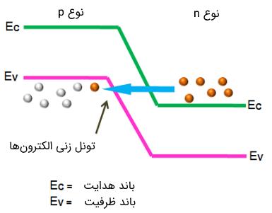 دیاگرام باندهای انرژی در دیود تونلی