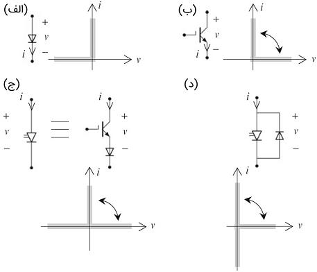 شکل ۳:کلیدهای SPST مختلف و مشخصه ایدهآل آنها: (الف) دیود (ب) ترانزیستور (BJT/IGBT) (ج) SPST دو ربعی ولتاژ دوطرفه (د) SPST دو ربعی جریان دوطرفه
