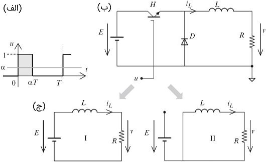 شکل ۴:(الف) سیگنال تحریک کلید $$H$$ (ب) نمودار مبدل (ج) پیکربندیهای مختلف مبدل: پیکربندی I: بین زمانهای $$0$$ و $$\alpha T$$ و پیکربندی II: بین زمانهای $$\alpha T$$ و $$T$$.