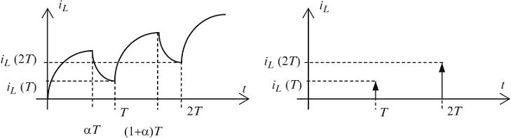 شکل ۶:نمونهبرداری مبدل کاهنده و مدل نمونهبرداری