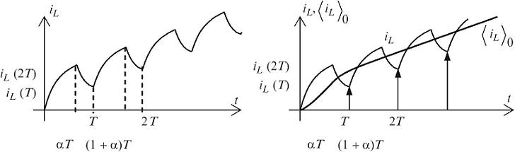شکل ۷:رفتار مدلهای سوئیچینگ و میانگین