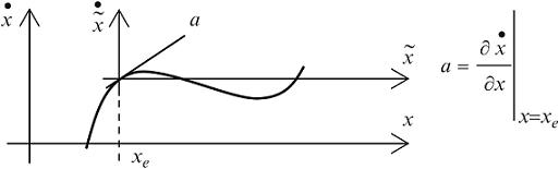 شکل ۸:ارتباط بین مدل سیگنال بزرگ و مدل سیگنال کوچک یک سیستم مرتبه دوم در فضای حالت