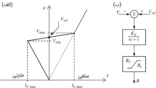 شکل ۹:(الف) مشخصه تنظیم استاتیکی SVC (ب) مدل دینامیکی ساده SVC