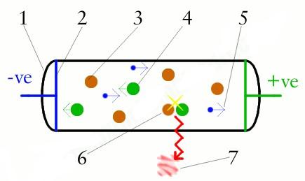 فیزیک لامپ تخلیه الکتریکی