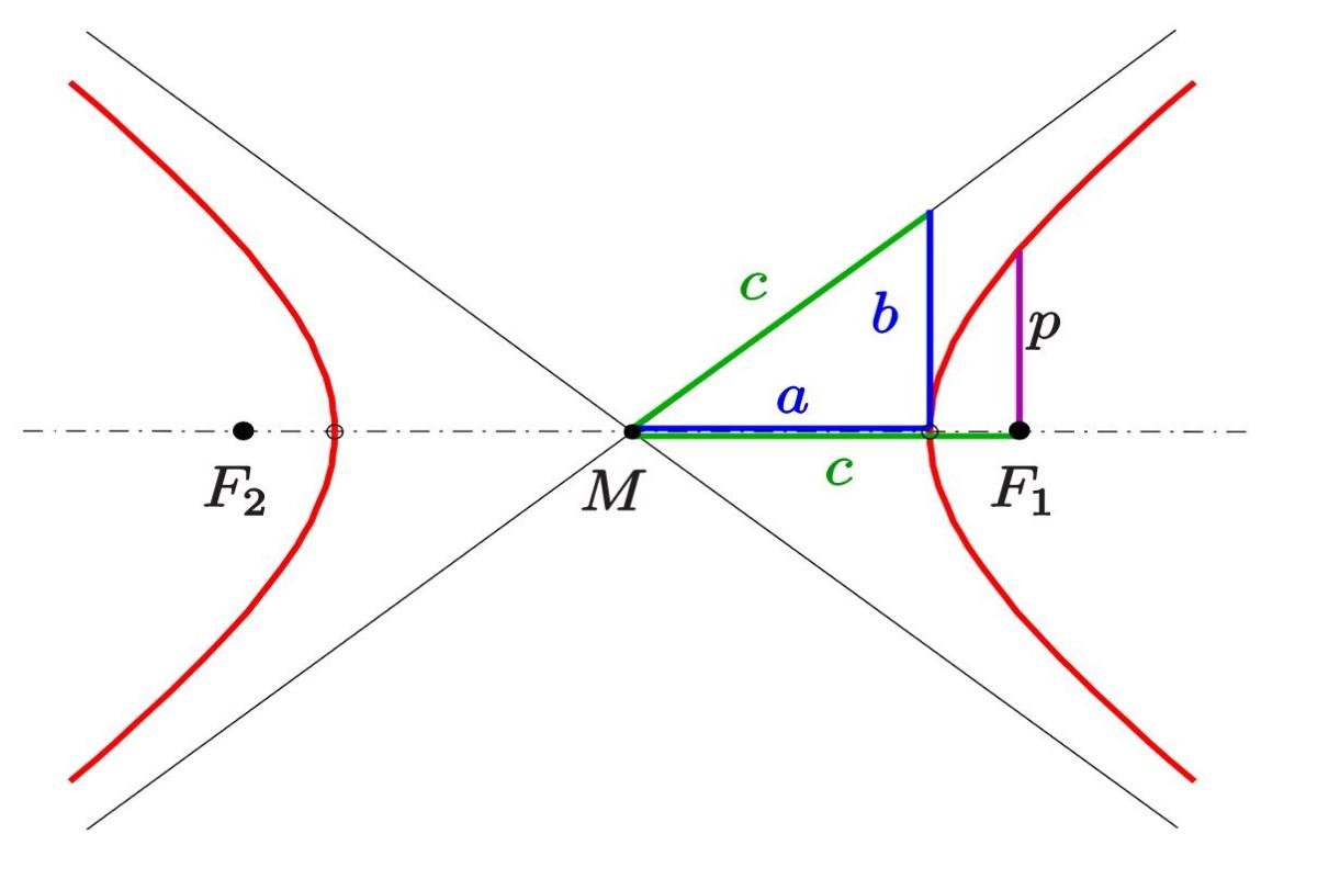 معادله هذلولی — به زبان ساده